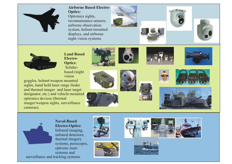 electro optics and infrared essay Global military electro-optics (infrared systems) market: this market research report segment the market based on keyplayers, regions, type & application.