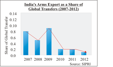INDIAN DEFENCE EXPORTS