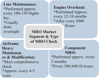 Aircraft Maintenance, Repair & Overhaul Market Size ...