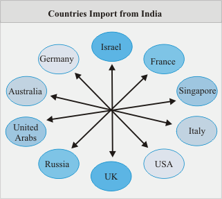 trends of imports in india India as a manufacturing hub  • past growth trends  study on indian electronics and consumer durables segment 8 37 87 101 122 140 262 41.