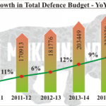 INDIAN DEFENCE BUDGET 2015-16: AN ANALYSIS