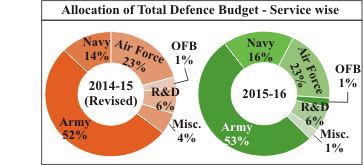 Essay on defence services