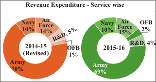 military investment india