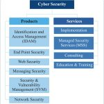 Cyber Security –An Overview