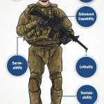 Equipping Futuristic Infantry Soldier